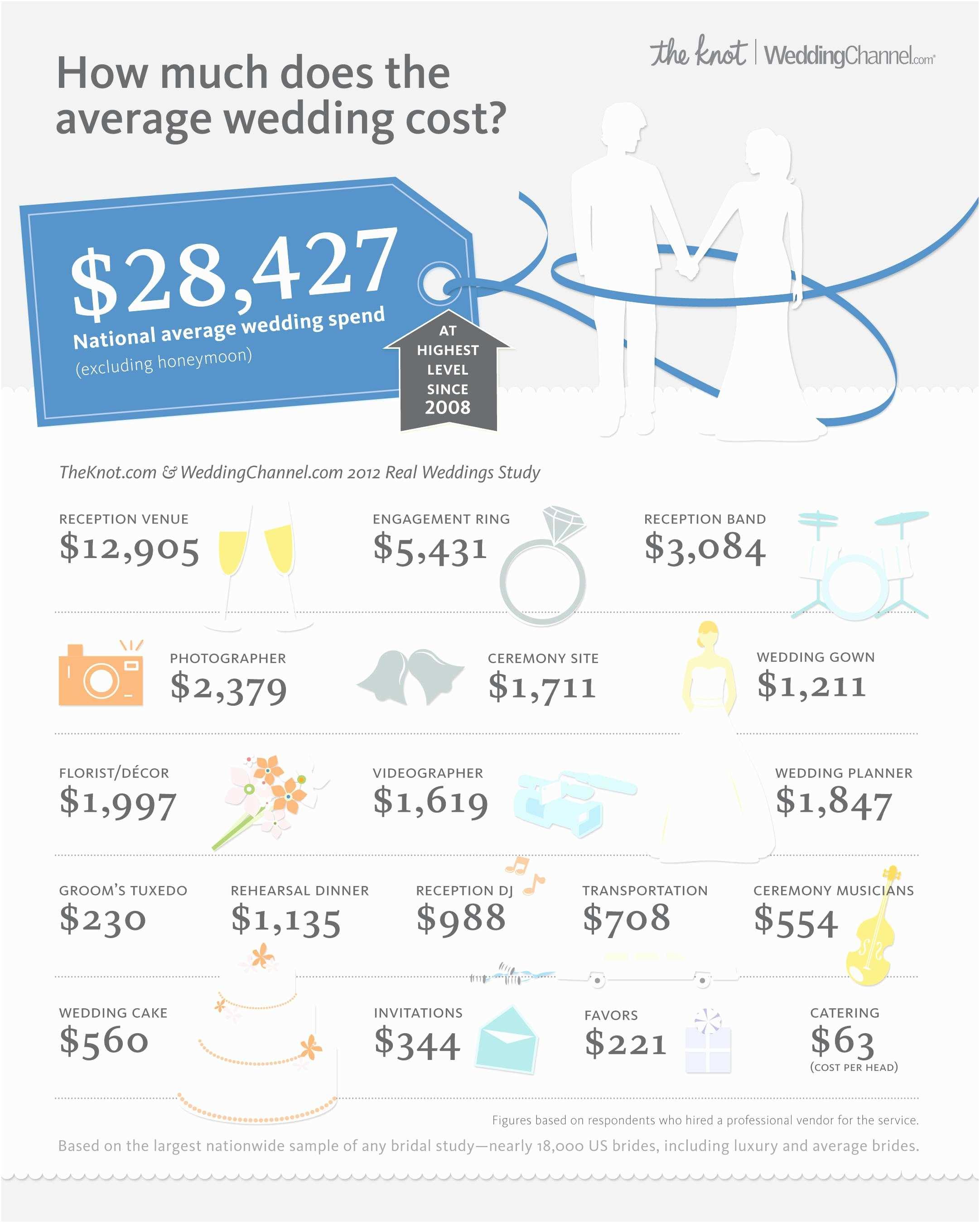 Engraved Wedding  Cost Top Album Average Cost Wedding
