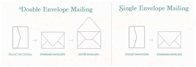 Inner and Outer Envelope Sizes for Wedding Invitations Double Envelopes Inner and Outer Envelopes In 100