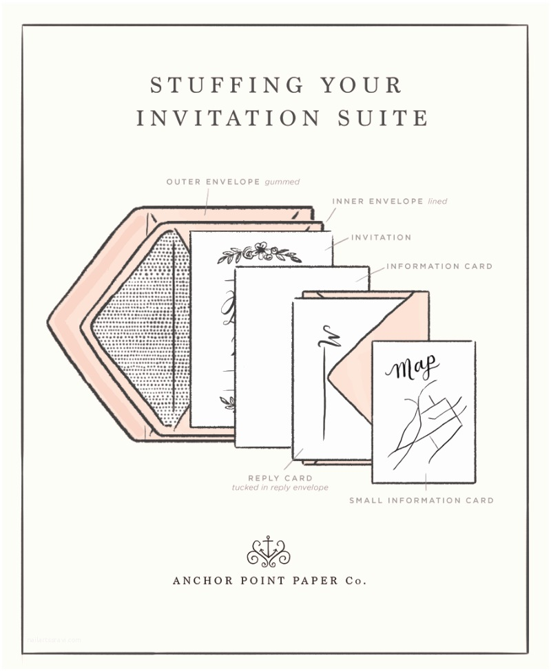 Inner and Outer Envelope Sizes for Wedding Invitations Stuffing Wedding Invitations with Inner Envelope