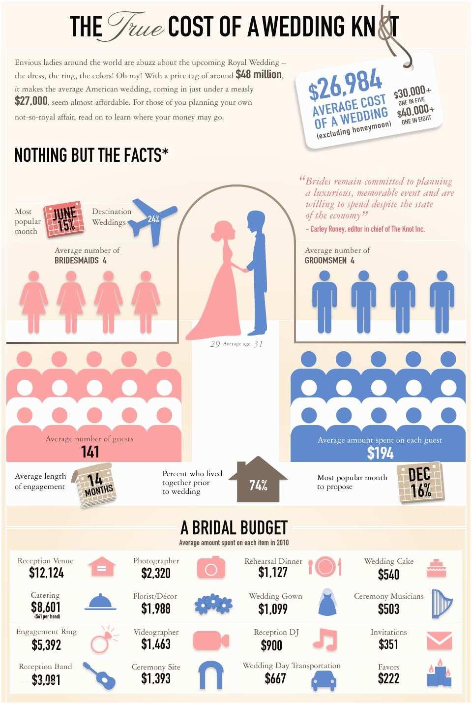 Wedding Invitation Prices top Album Average Cost Wedding Invitations