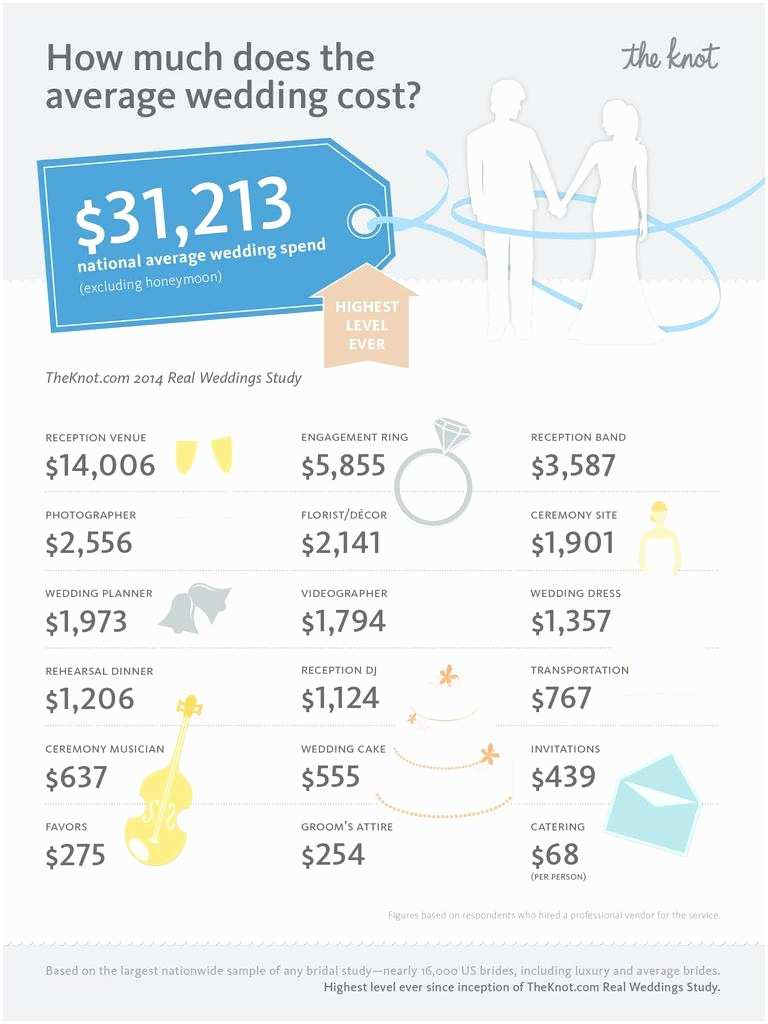 Wedding Invitation Pricing Guide Average Wedding Cost Hits National All Time High Of $31 213