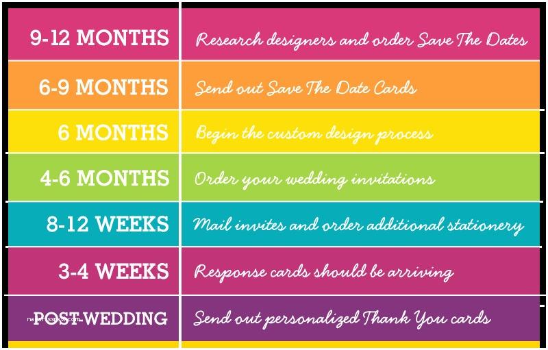 Wedding Invitation Timeline Re Post when Do I Start Thinking Stationery A Wedding